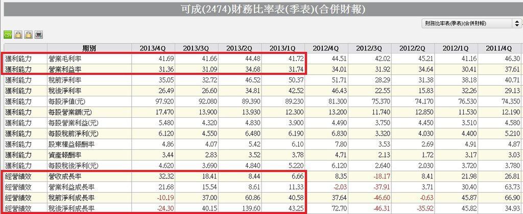 2474單季財務比率表