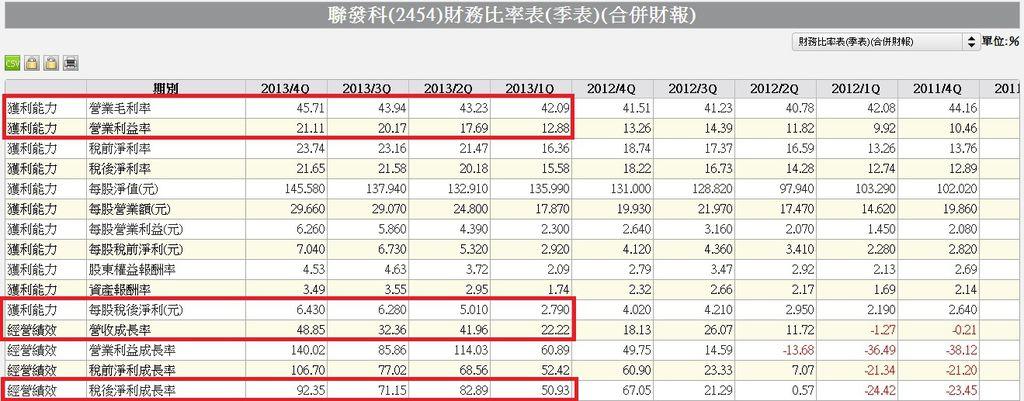2454單季財務比率表