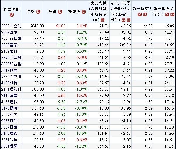 20140608外資年來買超且營收及獲利同步成長之高營益率股.1