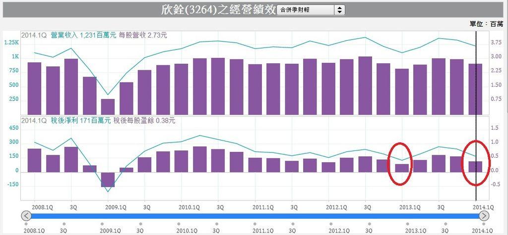 3264單季經營績效圖表.1