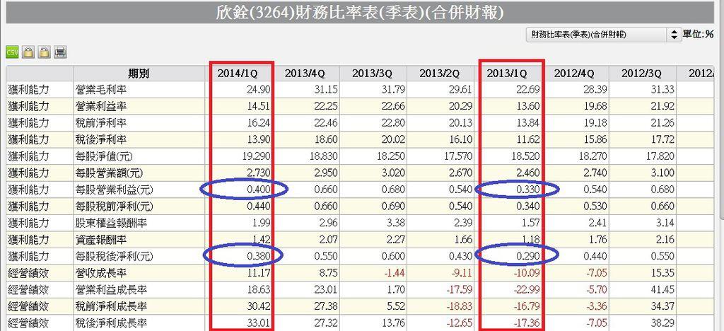 3264合併財務比率季表