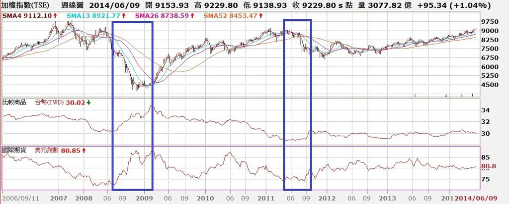 台股周線與台幣匯率及美元指數對照圖