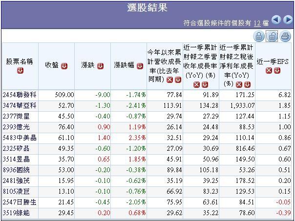 20140621過去20個交易日外資買超且2014年營收獲利同步成長股.3