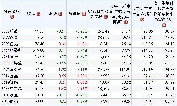 20140621過去20個交易日外資買超且2014年營收獲利同步成長股.1
