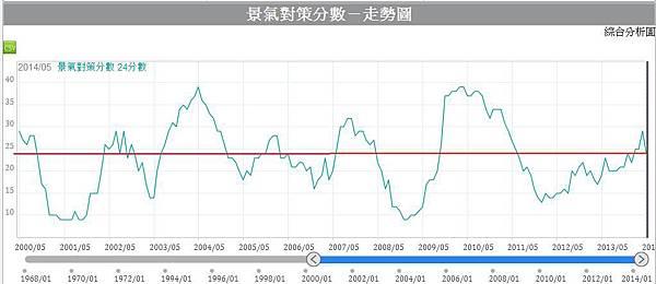 景氣對策信號分數圖