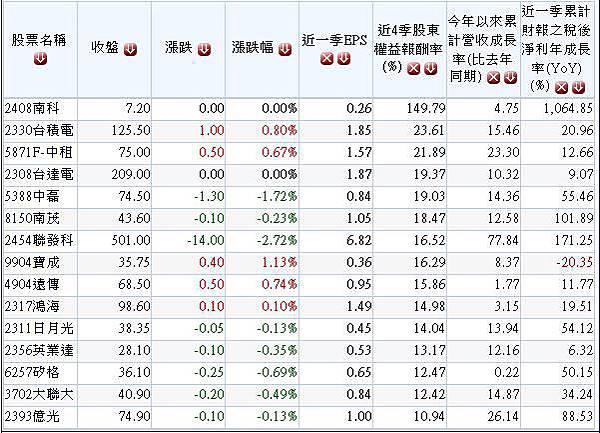 20140629過去100日外資大量買超且2014年前五月營收及首季獲利成長股.1