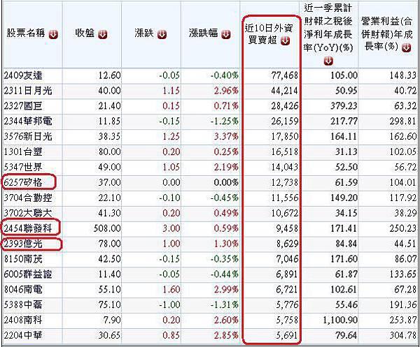 20140702過去10日外資大量買超且2014年第一季營收獲利成長股.1