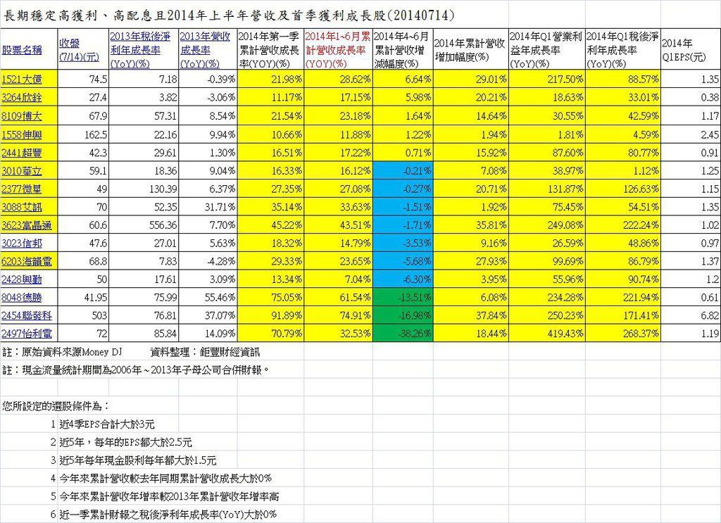 (20140714)長期穩定高獲利、高配息且2014年上半年營收及首季獲利成長股