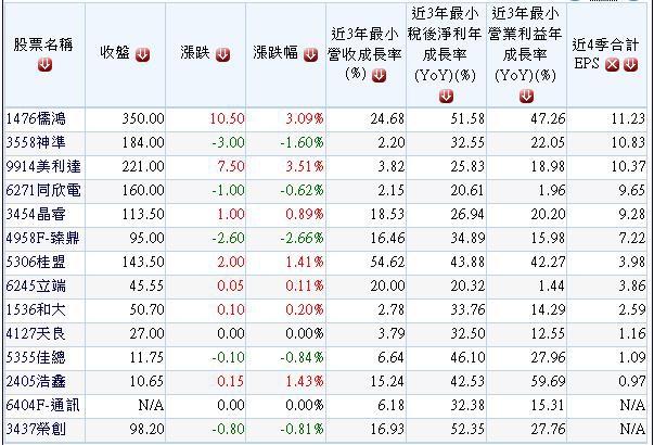 20140718過去三年獲利連續高成長之公司名單.1