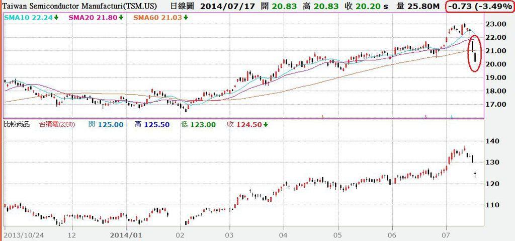 台積電普通股日K線與ADR對照圖