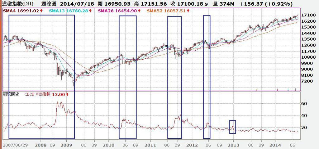道瓊指數周K線圖與CBOE恐慌指數VIX對照圖