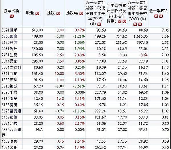 20140724過去2季股東權益報酬率連續成長且2014年營收獲利保持成長股名單.1