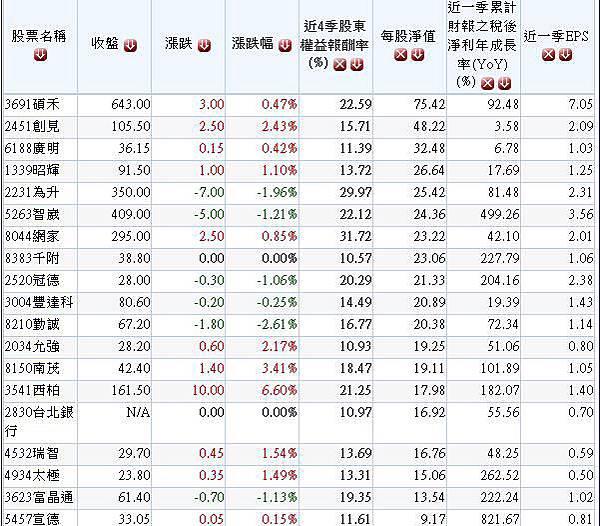20140724過去2季股東權益報酬率連續成長且2014年營收獲利保持成長股名單.3