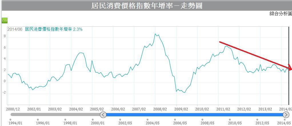 中國消費者物價指數年增率