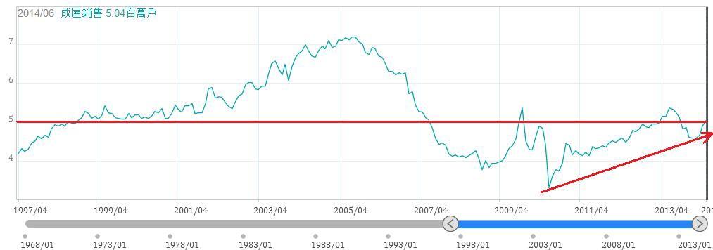 美國成屋銷售量(年率)
