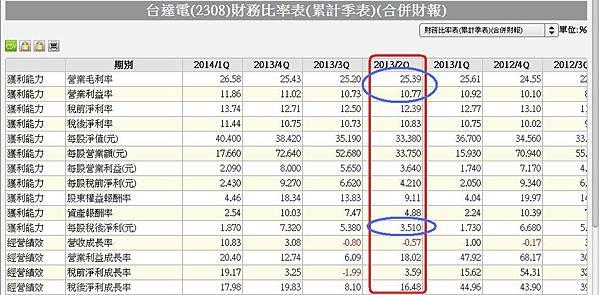 2308合併季累計財務比率表