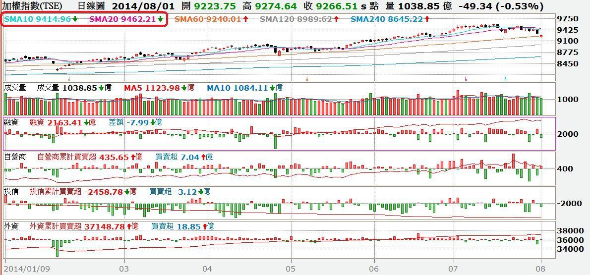 台股日K線與融資及三大法人買賣超對照圖