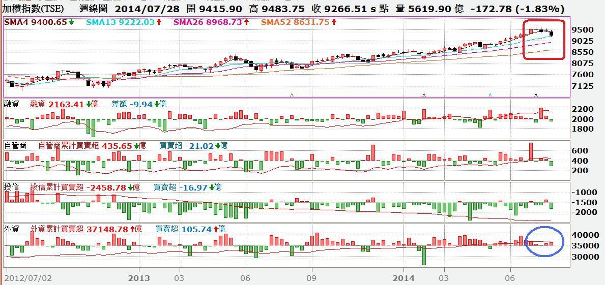 台股周K線與融資及三大法人買賣超對照圖