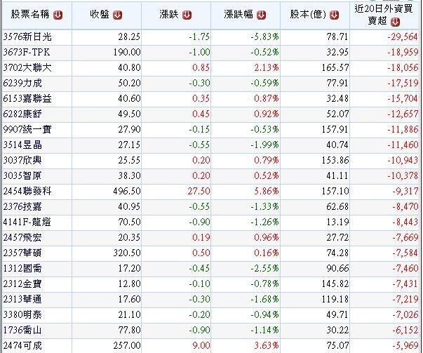 20140803過去20個交易日外資在200億以下股本公司大賣那些公司股票.1