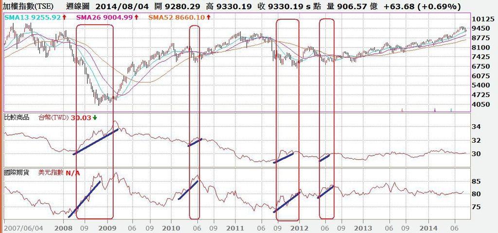 台股周K線與台幣匯率與美元指數對照圖
