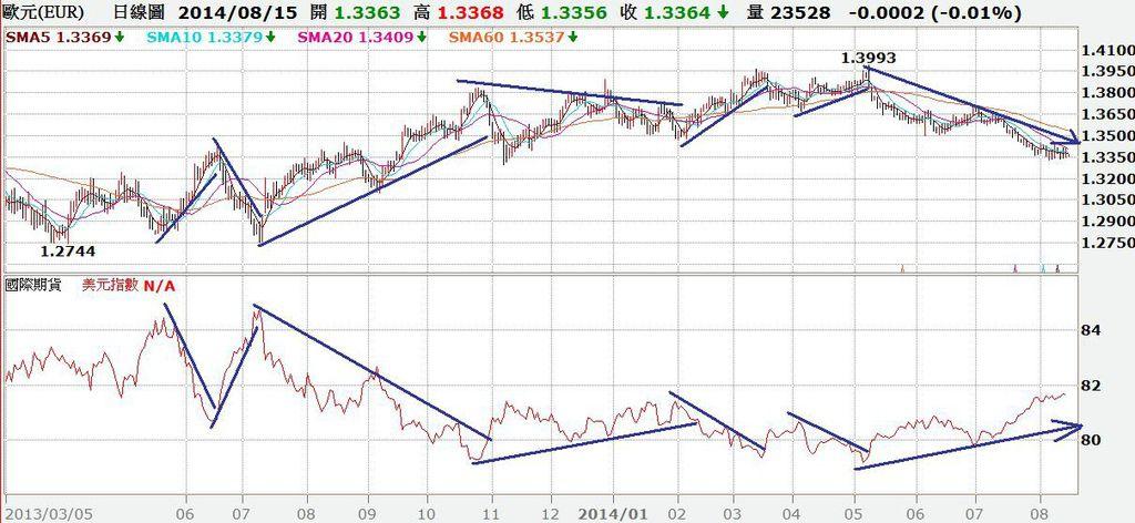 歐元匯率與美元指數走勢對照圖