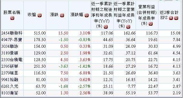20140902長期穩定獲利及配息且2014年營收獲利持續成長股.1