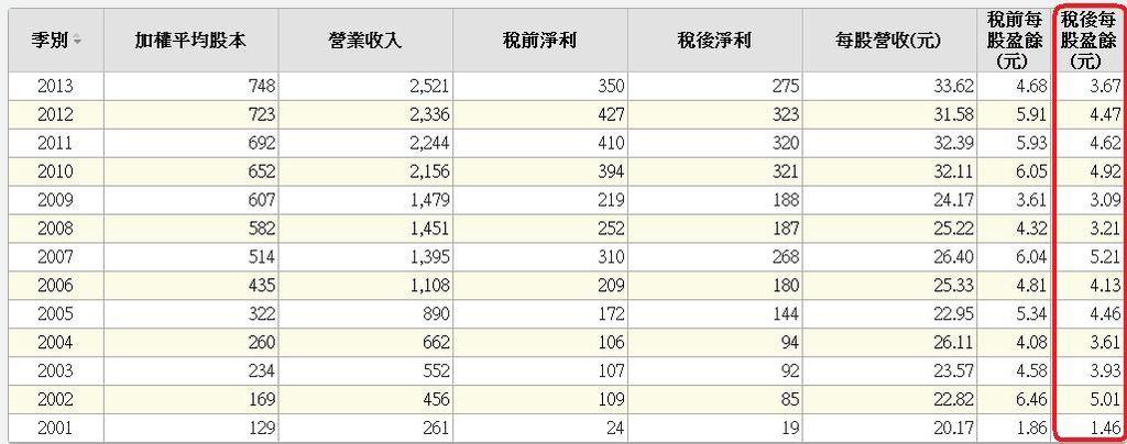 8103年度每股獲利表
