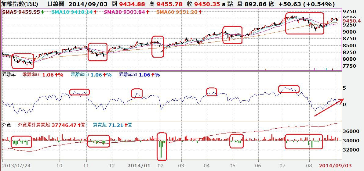 台股日K線與季線乖離率與外資買賣超對照圖