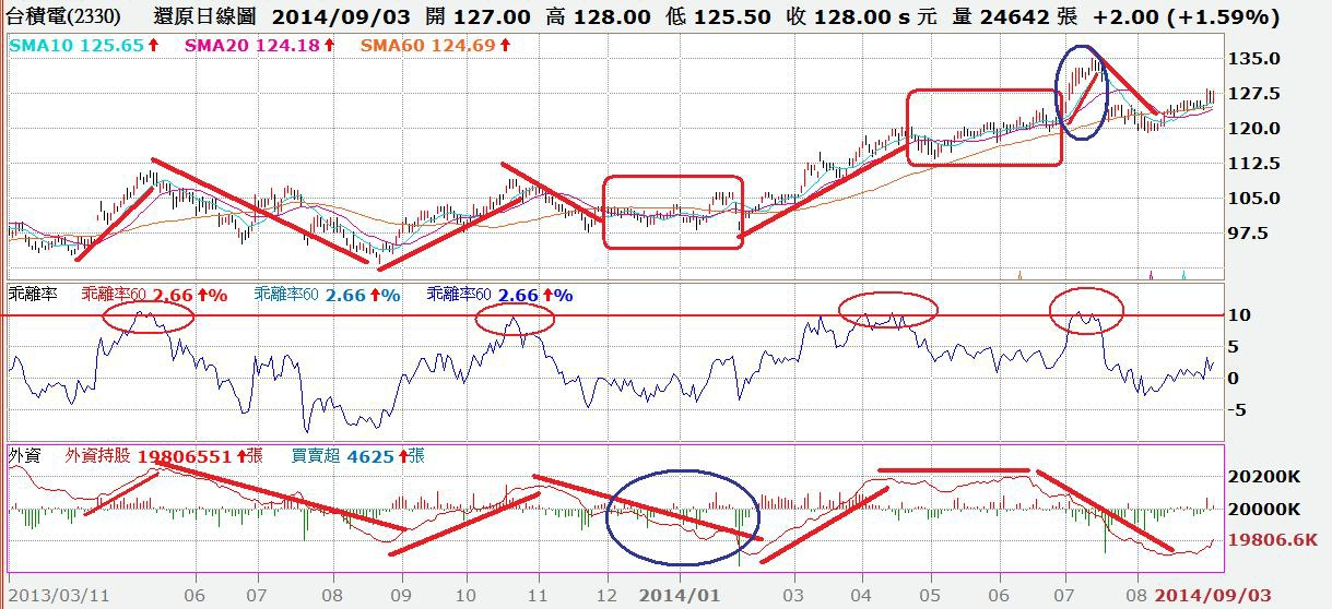 台積電日K線與季線乖離率及外資買賣超對照圖