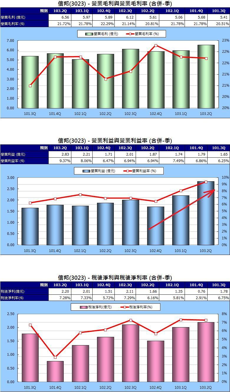 3023單季獲利性指標圖