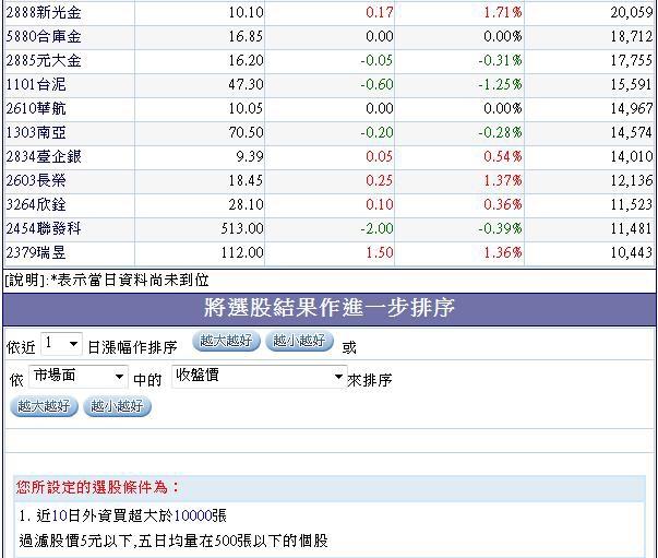 過去十個交易日外資買超超過10000張以上個股.2(20140905)
