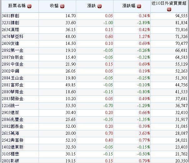 過去十個交易日外資買超超過10000張以上個股.1(20140905)