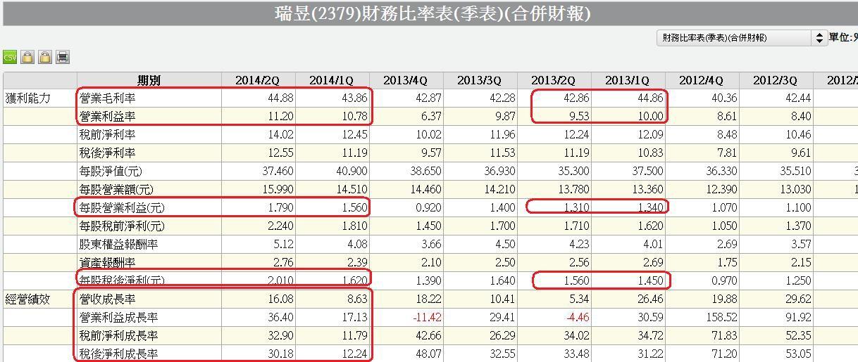 2379合併單季財務比率表
