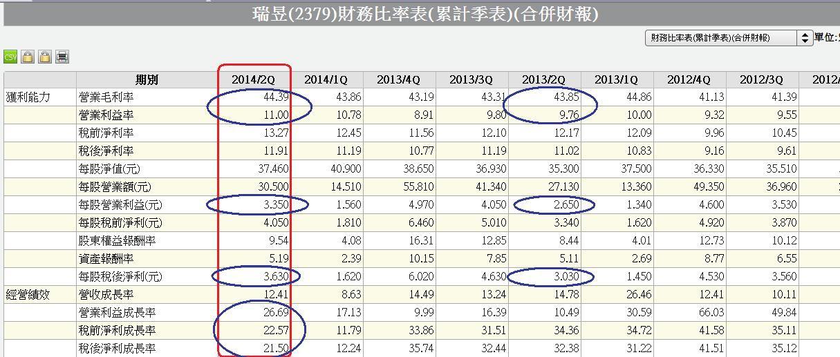 2379合併季累計財務比率表