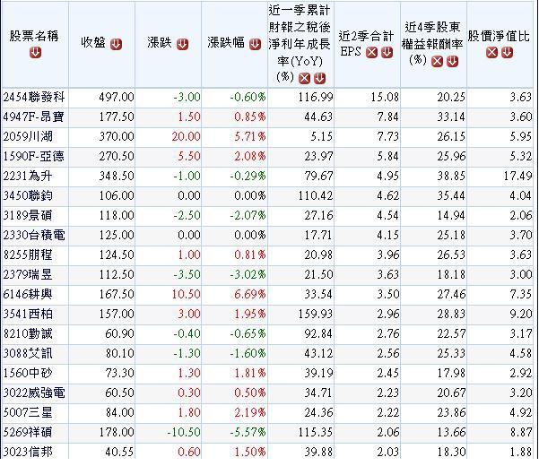 20140921單季營收及營業利益連續兩季成長之獲利成長股.1