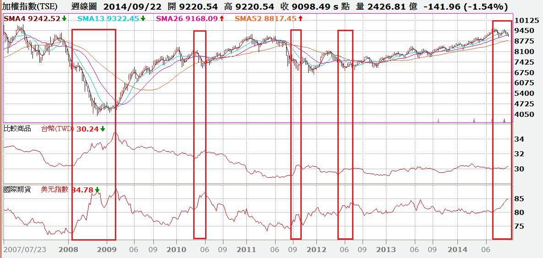 台股周K線與台幣匯率及美元指數對照圖