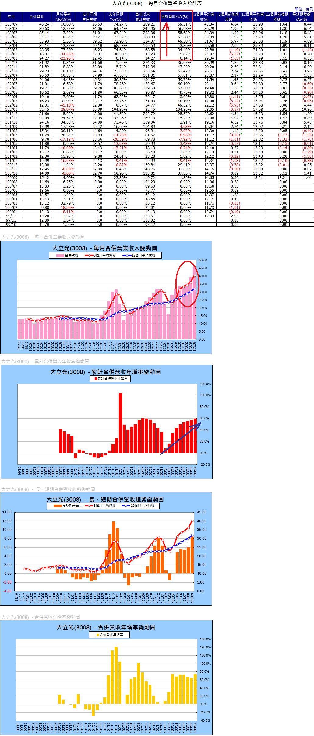 3008各月營收及長、短期趨勢圖