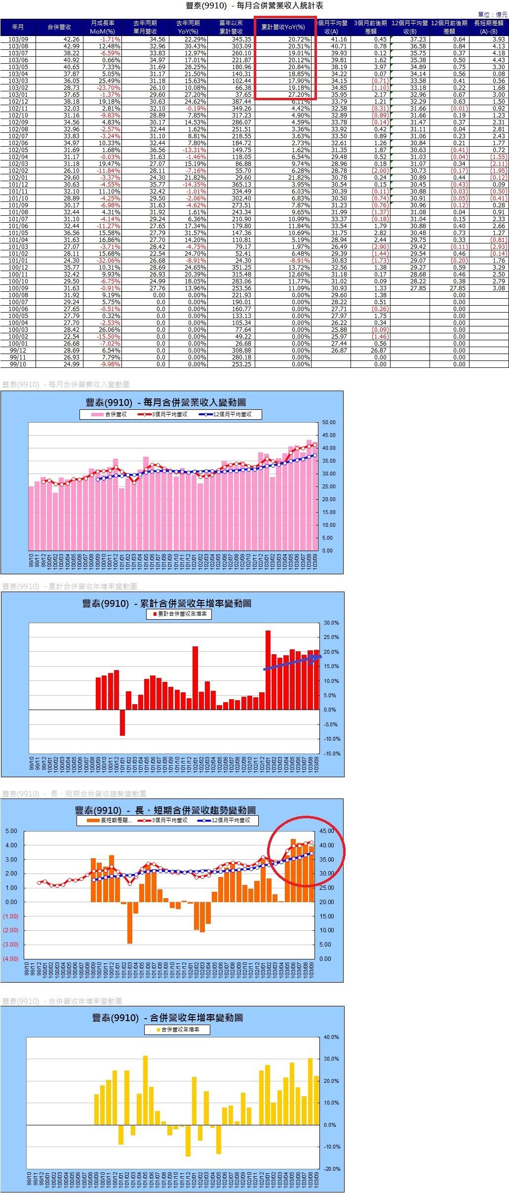 9910各月營收圖表