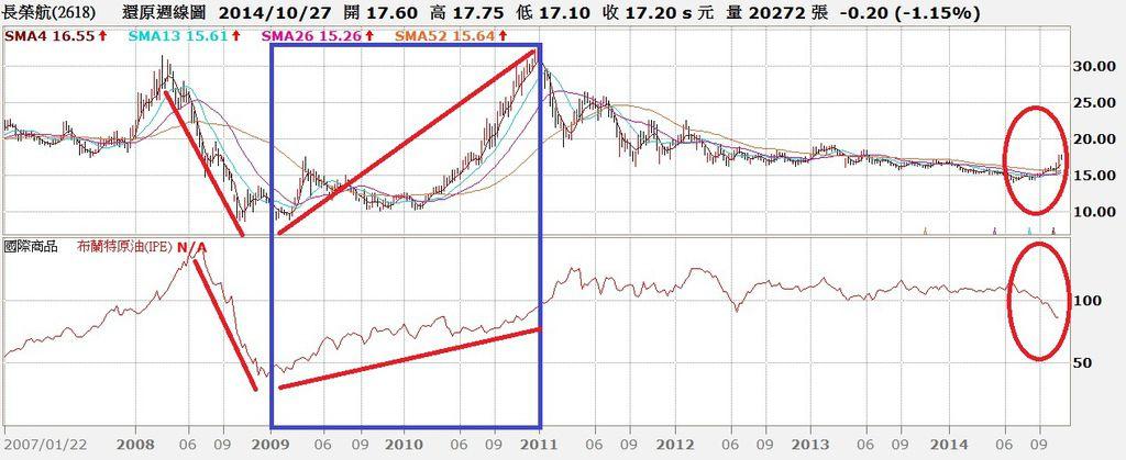 長榮航空周K線與北海布蘭特原油價格走勢對照圖