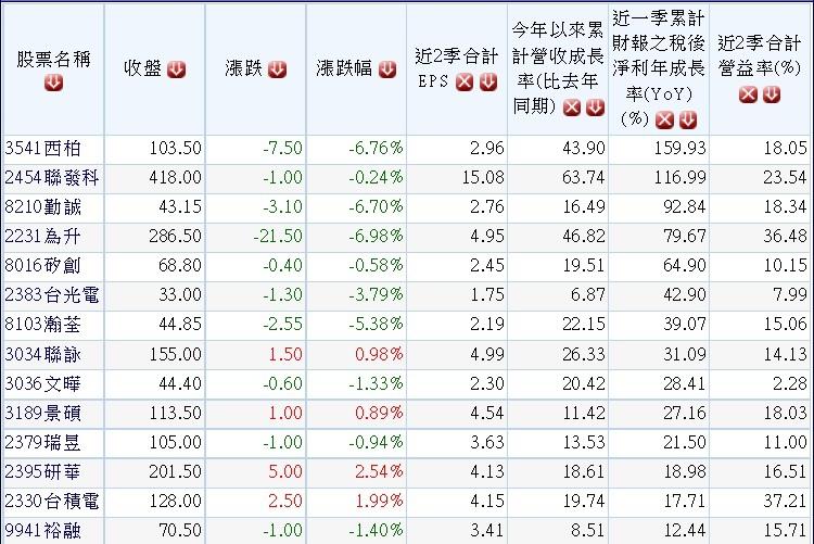 20141027過去五年獲利配息穩定且2014年營收及獲利持續成長股.1
