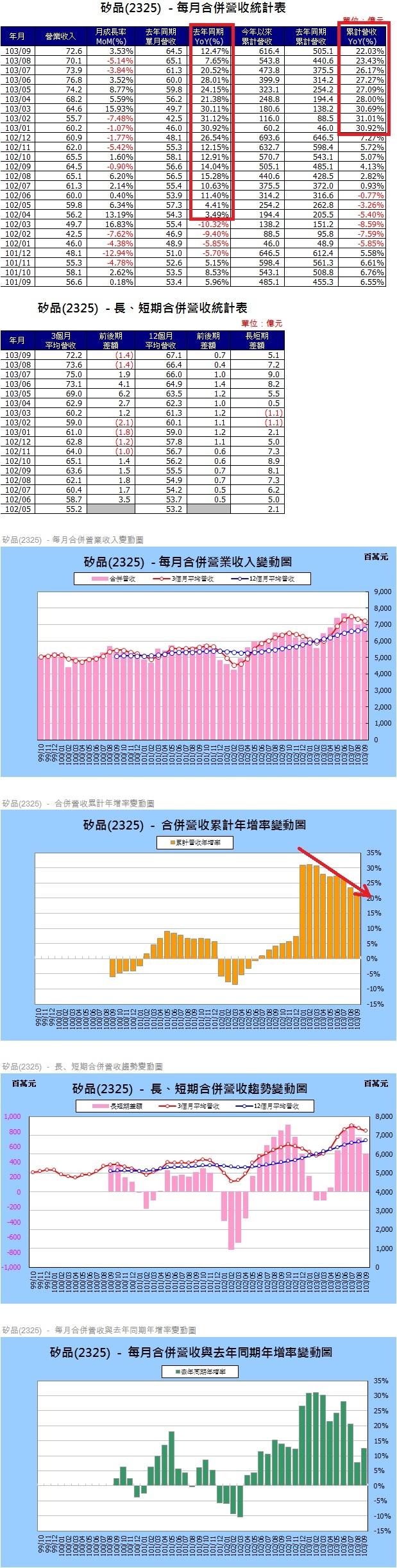 2325各月營收及趨勢圖