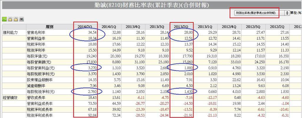 8210季累計合併財務比率表