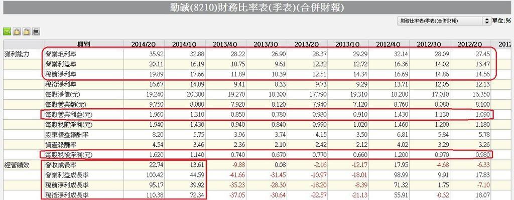 8210單季合併財務比率表