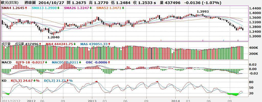 歐元匯率周線圖