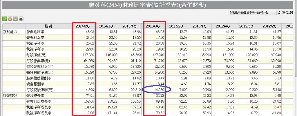 2454合併季累計財務比率表