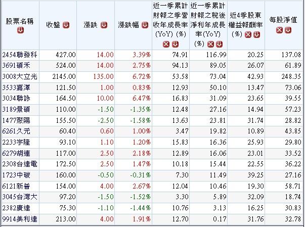 201108過去5年高獲利高配息且營收獲利持續成長股.1