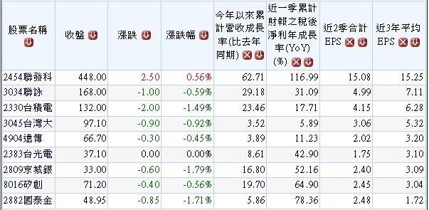 201112過去10個交易日外資買進之營收及獲利逐季成長股.1