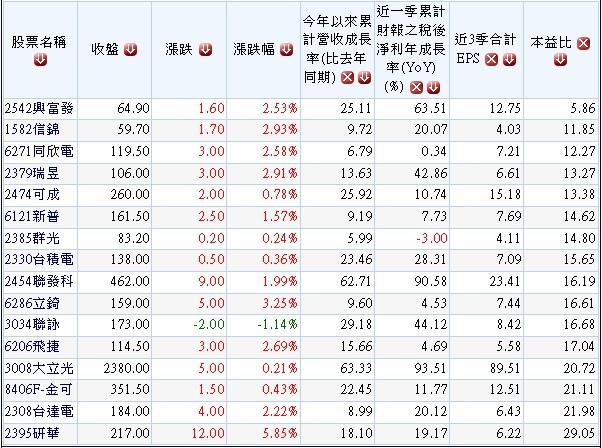 20141203過去五年高獲利高配息且2014年獲利逐季成長之績優股