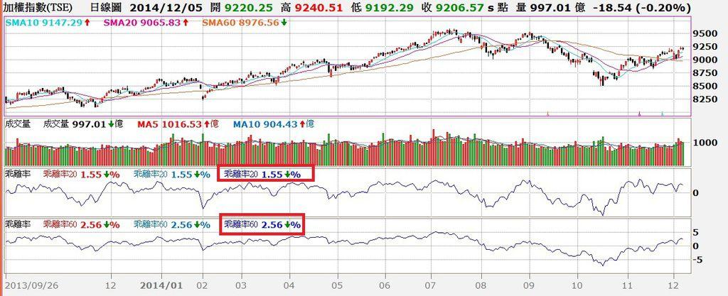台股日K線與20日及60日乖離率走勢對照圖