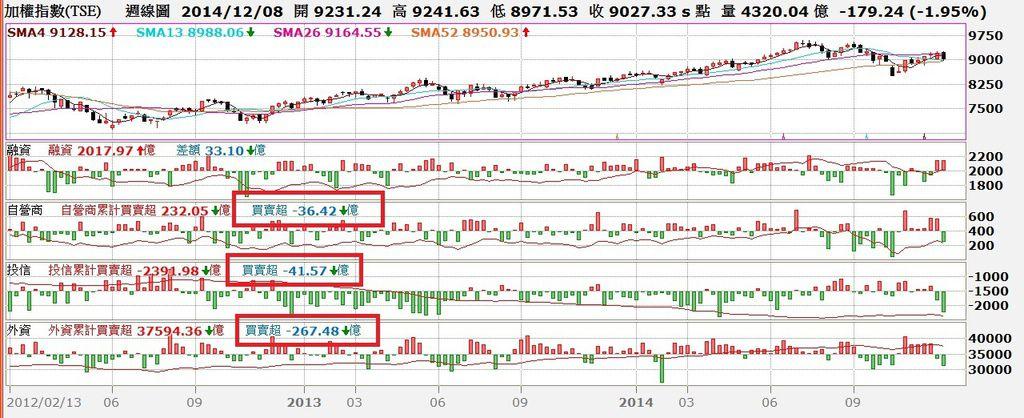 台股周K線圖與三大法人買賣超對照圖